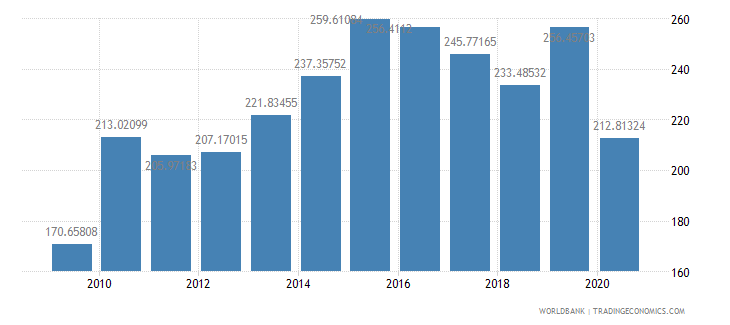 samoa import volume index 2000  100 wb data