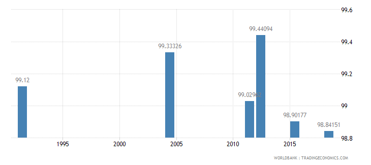 samoa literacy rate youth male percent of males ages 15 24 wb data