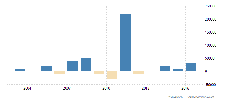 samoa net bilateral aid flows from dac donors france us dollar wb data
