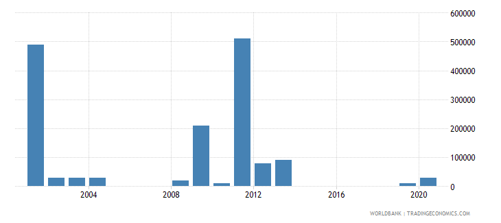 samoa net bilateral aid flows from dac donors germany us dollar wb data