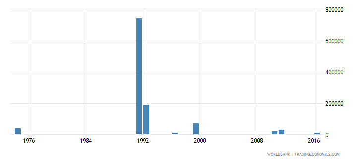 samoa net bilateral aid flows from dac donors sweden us dollar wb data