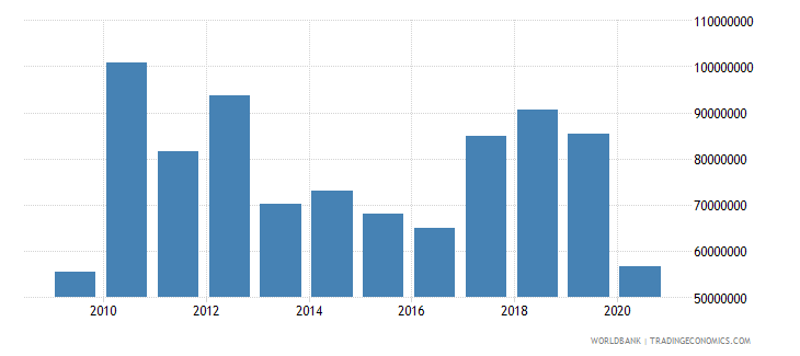 samoa net bilateral aid flows from dac donors total us dollar wb data