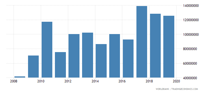 samoa net official development assistance and official aid received constant 2007 us dollar wb data