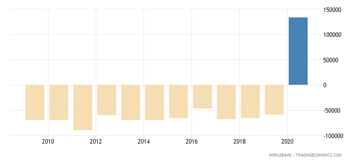 samoa net official flows from un agencies ifad us dollar wb data