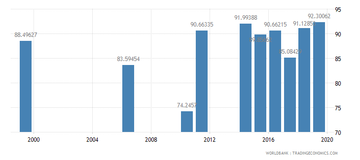 samoa persistence to last grade of primary male percent of cohort wb data