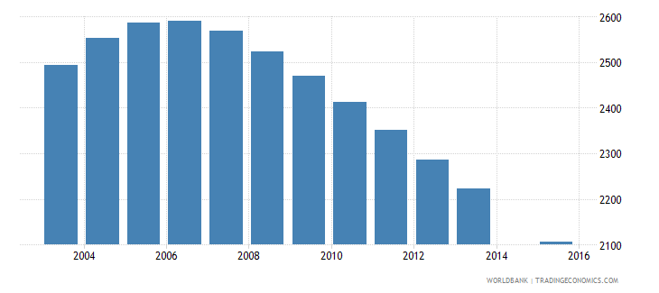 samoa population age 7 female wb data