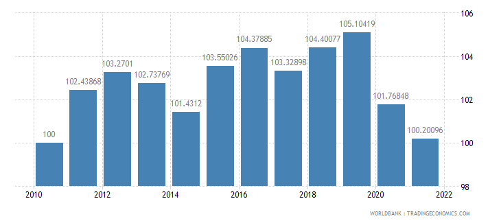 samoa real effective exchange rate index 2000  100 wb data