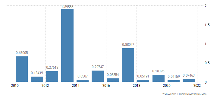 sao tome and principe agricultural raw materials exports percent of merchandise exports wb data
