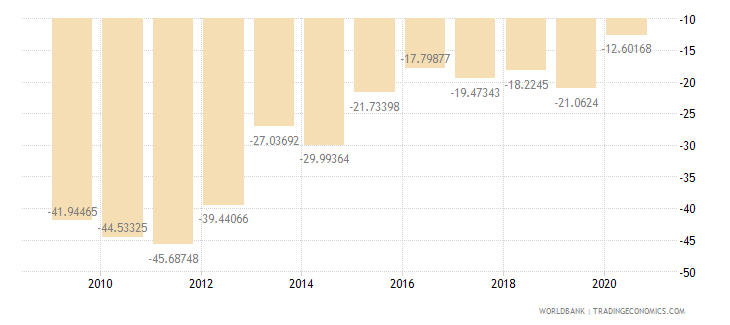 sao tome and principe current account balance percent of gdp wb data