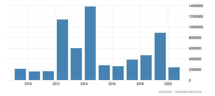 sao tome and principe debt service on external debt total tds us dollar wb data