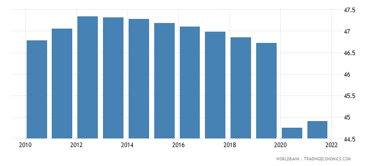 sao tome and principe employment to population ratio 15 total percent wb data