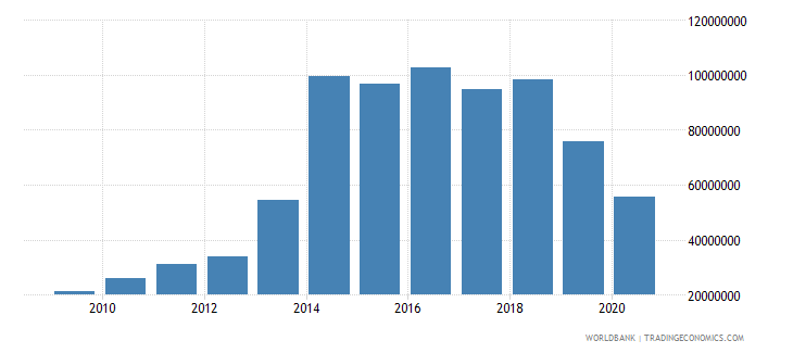 sao tome and principe exports of goods services and income bop us dollar wb data