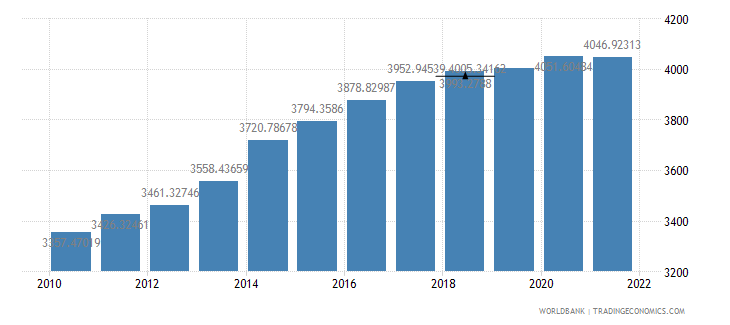 sao tome and principe gdp per capita ppp constant 2005 international dollar wb data