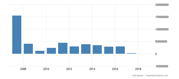 sao tome and principe grants excluding technical cooperation us dollar wb data