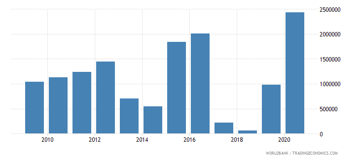 sao tome and principe ict service exports bop us dollar wb data