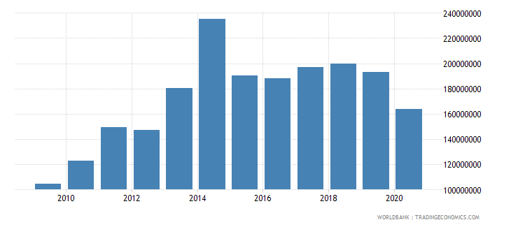 sao tome and principe imports of goods services and income bop us dollar wb data