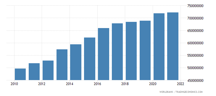 sao tome and principe industry value added constant lcu wb data