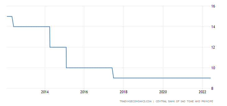 Sao Tome and Principe Interest Rate