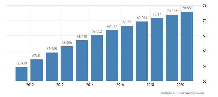 sao tome and principe life expectancy at birth total years wb data