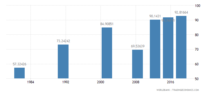 sao tome and principe literacy rate adult total percent of people ages 15 and above wb data