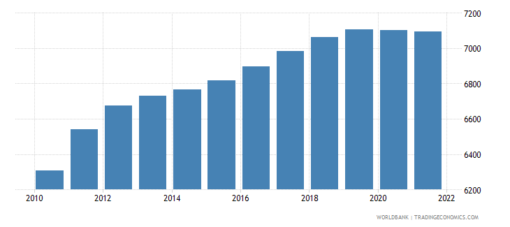 sao tome and principe male population 30 34 wb data