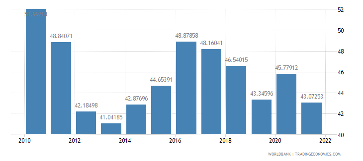 sao tome and principe manufactures imports percent of merchandise imports wb data