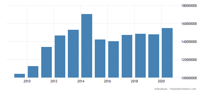sao tome and principe merchandise imports by the reporting economy us dollar wb data