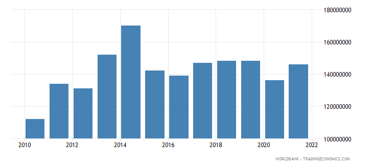 sao tome and principe merchandise imports us dollar wb data
