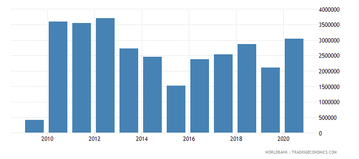 sao tome and principe net bilateral aid flows from dac donors japan us dollar wb data