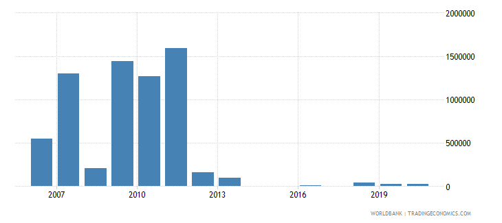 sao tome and principe net bilateral aid flows from dac donors spain us dollar wb data