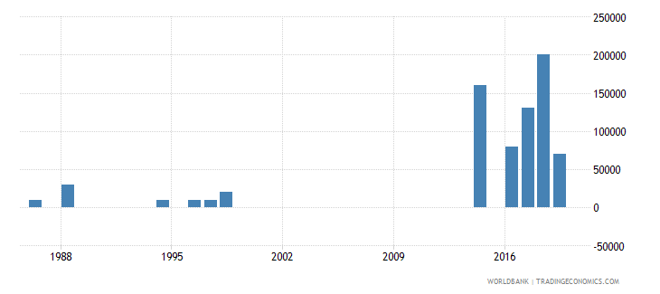 sao tome and principe net bilateral aid flows from dac donors united kingdom us dollar wb data