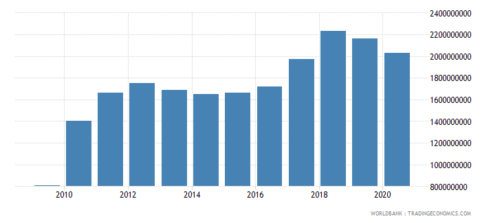 sao tome and principe net domestic credit current lcu wb data