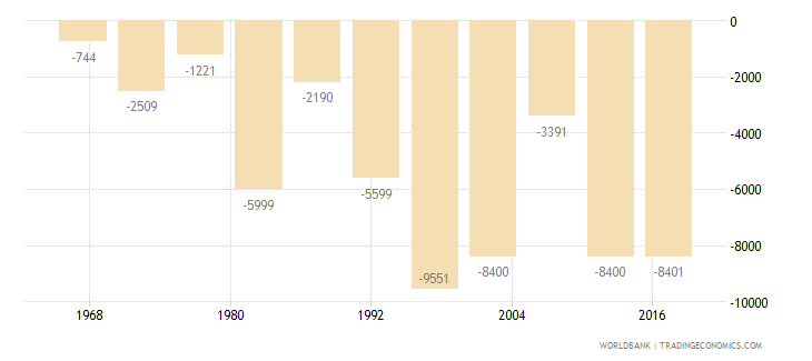 sao tome and principe net migration wb data
