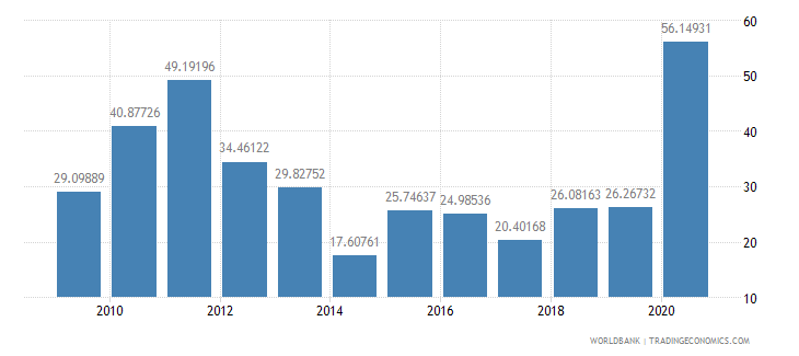 sao tome and principe net oda received percent of imports of goods and services wb data