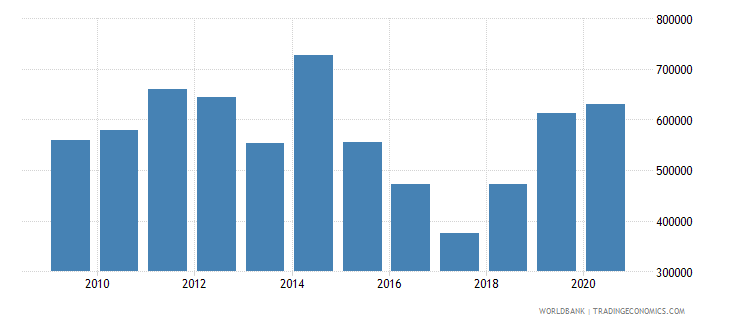 sao tome and principe net official flows from un agencies unfpa us dollar wb data