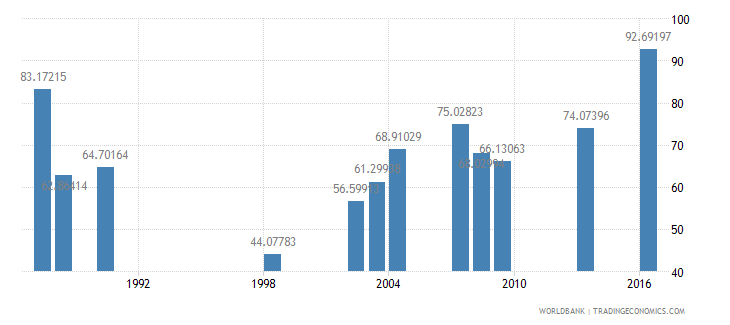 sao tome and principe persistence to last grade of primary total percent of cohort wb data
