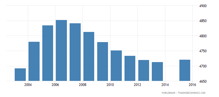 sao tome and principe population age 0 total wb data