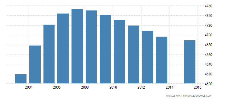 sao tome and principe population age 1 total wb data
