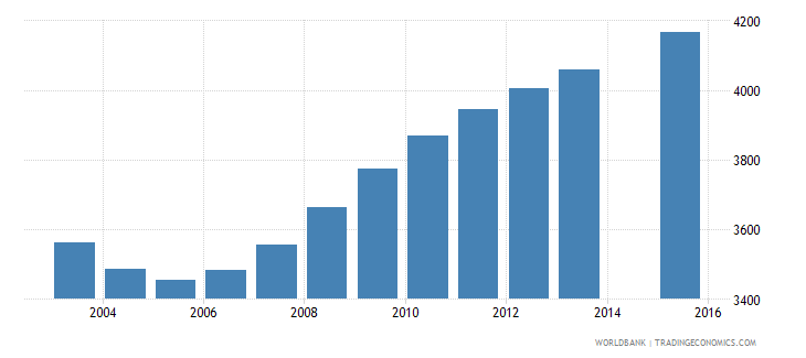 sao tome and principe population age 16 total wb data
