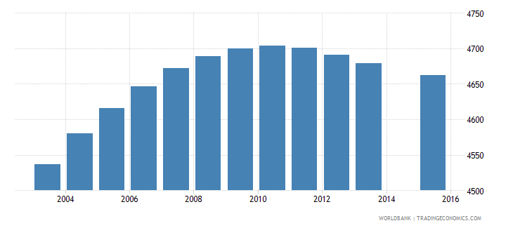 sao tome and principe population age 2 total wb data