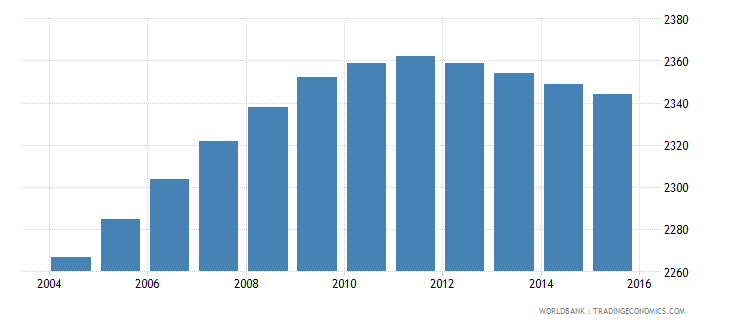 sao tome and principe population age 3 male wb data