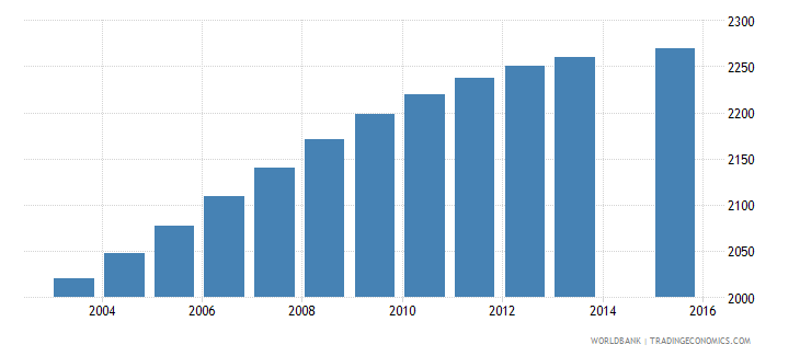sao tome and principe population age 7 female wb data