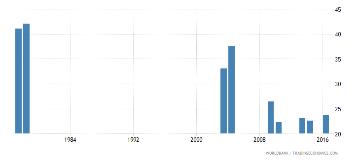 sao tome and principe repetition rate in grade 2 of lower secondary general education female percent wb data