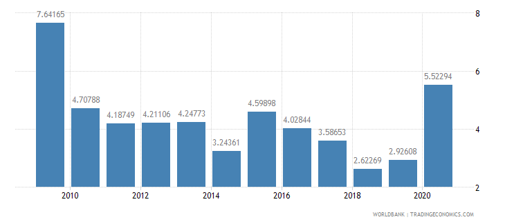 sao tome and principe total reserves in months of imports wb data