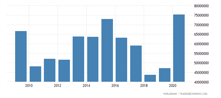 sao tome and principe total reserves includes gold us dollar wb data