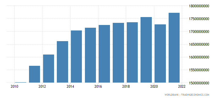 saudi arabia agriculture value added constant 2000 us dollar wb data