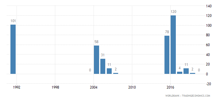 saudi arabia battle related deaths number of people wb data