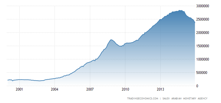 Saudi Arabia Central Bank Balance Sheet