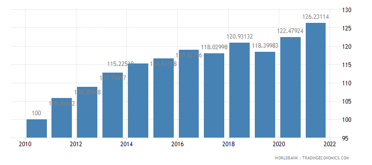 saudi arabia consumer price index 2005  100 wb data