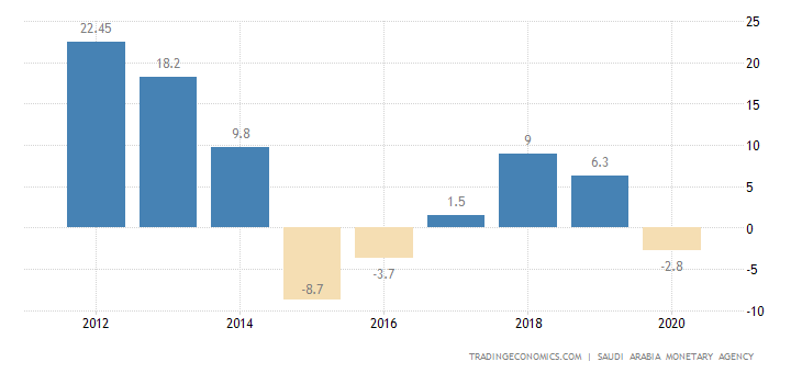 Saudi Arabia Current Account to GDP